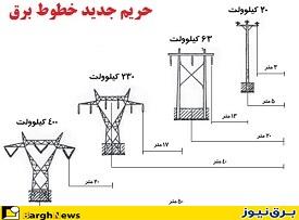 هیات دولت حریم جدید خطوط هوایی انتقال و توزیع نیروی برق را ابلاغ کرد