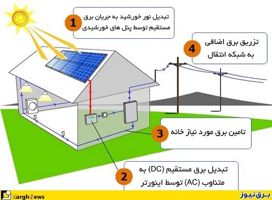سیستم برق خورشیدی خانگی و محاسبه تقریبی هزینه آن