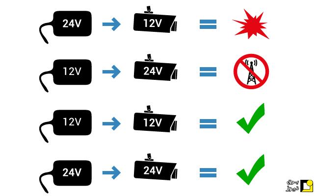 تامين برق دوربين مدار بسته با انرژي خورشيدي