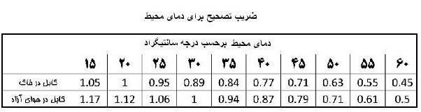ج محاسبات سیم و کابل