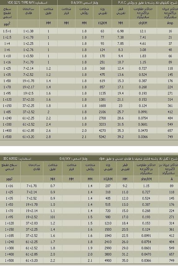 جدول محاسبات سیم و کابل