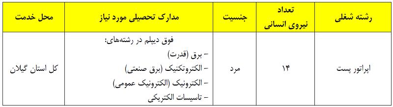 استخدام اپراتوری پست های برق در استان گیلان