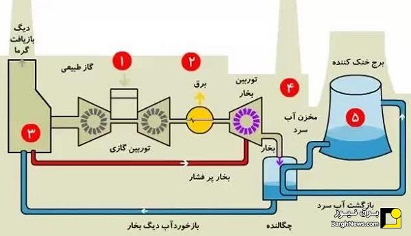 روش کار نیروگاه گازی