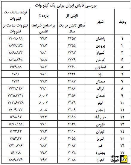 بررسی تولید سالیانه برخی از شهرهای ایران