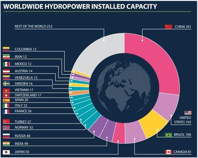 ایران دومین کشور خاورمیانه در تولید انرژی برقآبی
