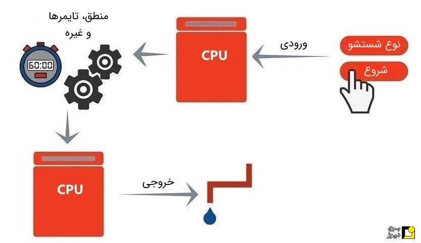 مقدمات آموزش PLC