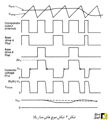 تشریح بلوکهای مختلف منبع تغذیه سوئیچینگ