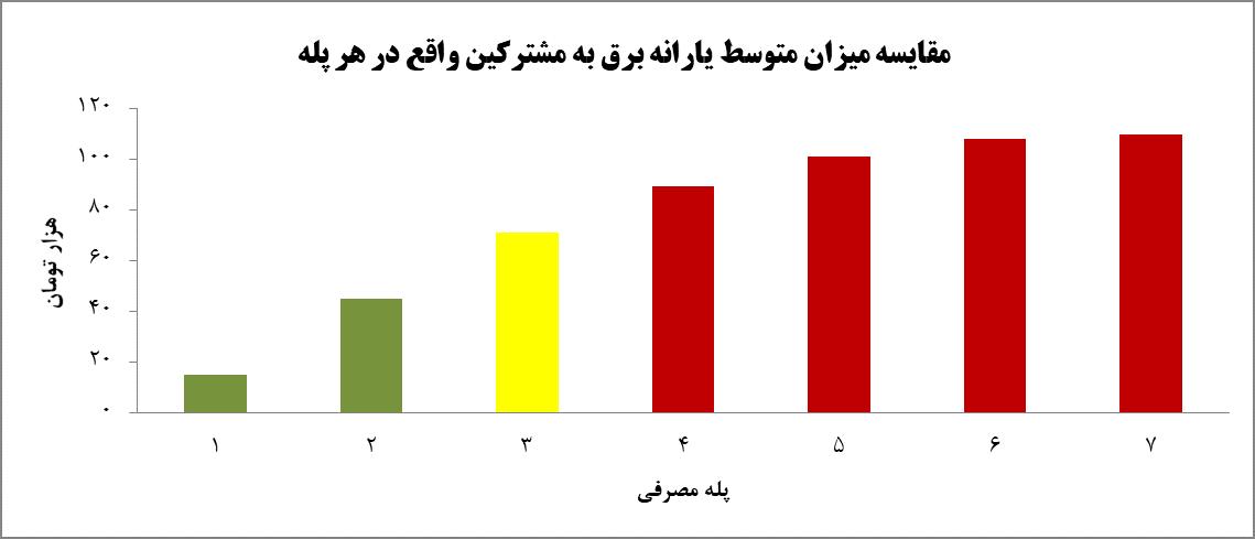 بیعدالتی درافزایش تعرفه برق / لزوم چاره اندیشی وزارت نیرو برای مشترکین پر مصرف