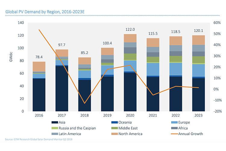 ظرفیت برق خورشیدی جهان تا سال ۲۰۲۳ به یک تریلیون وات میرسد