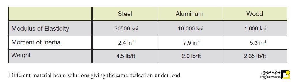 بهترین ماده در ساخت سازه نگهدارنده پنل خورشیدی