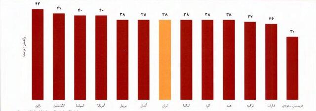 مقایسه راندمان نیروگاههای حرارتی ایران با سایر کشورها