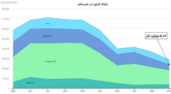 رویای بر باد رفته انرژیهای تجدیدپذیر/ یارانههای پنهان انرژی با صنعت برق ایران چه کرد؟