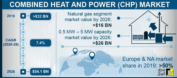 بازار جهانی CHP (تولید همزمان برق و حرارت)
