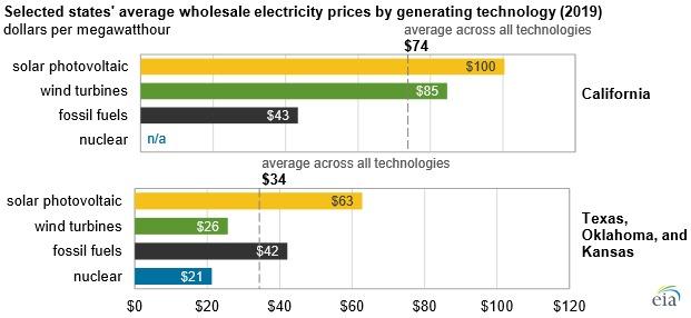 برق خورشیدی، گران ترین برق دنیا