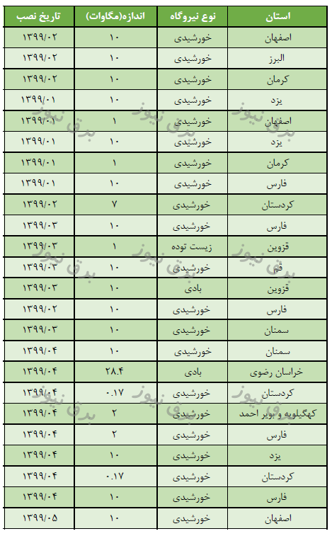 لیست نیروگاه های تولید پراکنده و chp